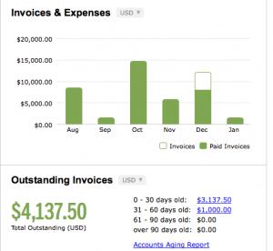 Freshbooks Invoice Chart