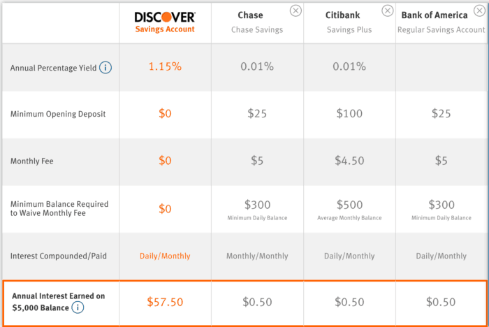 discover bank cd fdic insured