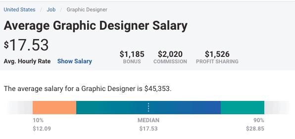 graphic design salary